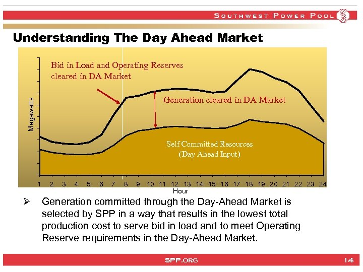 Understanding The Day Ahead Market Bid in Load and Operating Reserves cleared in DA