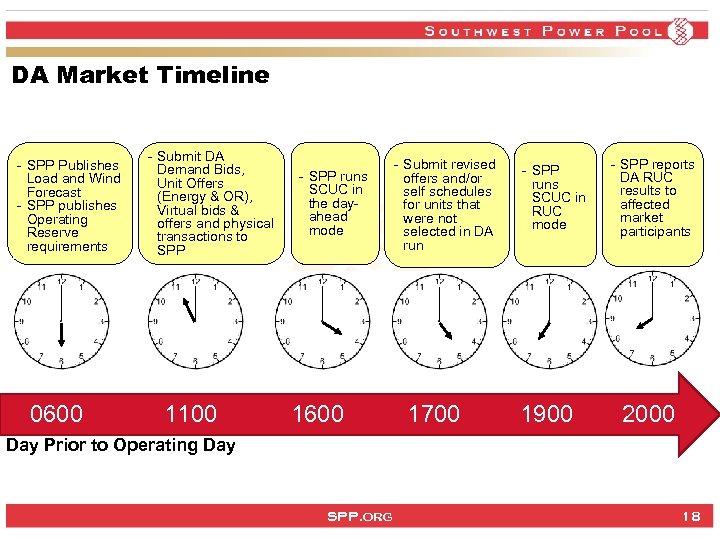 DA Market Timeline - SPP Publishes Load and Wind Forecast - SPP publishes Operating