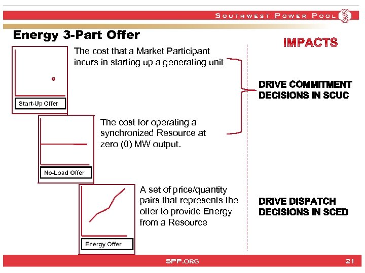 Energy 3 -Part Offer The cost that a Market Participant incurs in starting up