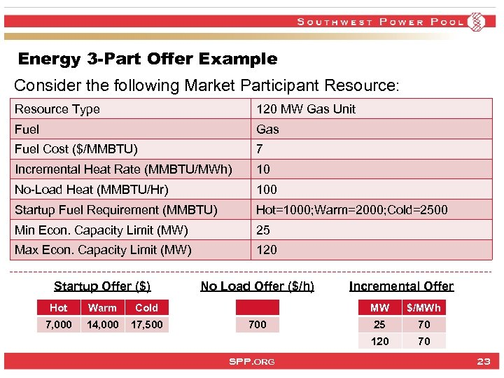 Energy 3 -Part Offer Example Consider the following Market Participant Resource: Resource Type 120