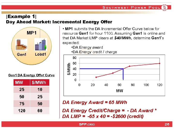 |Example 1| Day Ahead Market: Incremental Energy Offer MP 1 Gen 1 Load 1