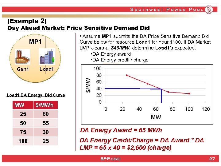 |Example 2| Day Ahead Market: Price Sensitive Demand Bid • Assume MP 1 submits