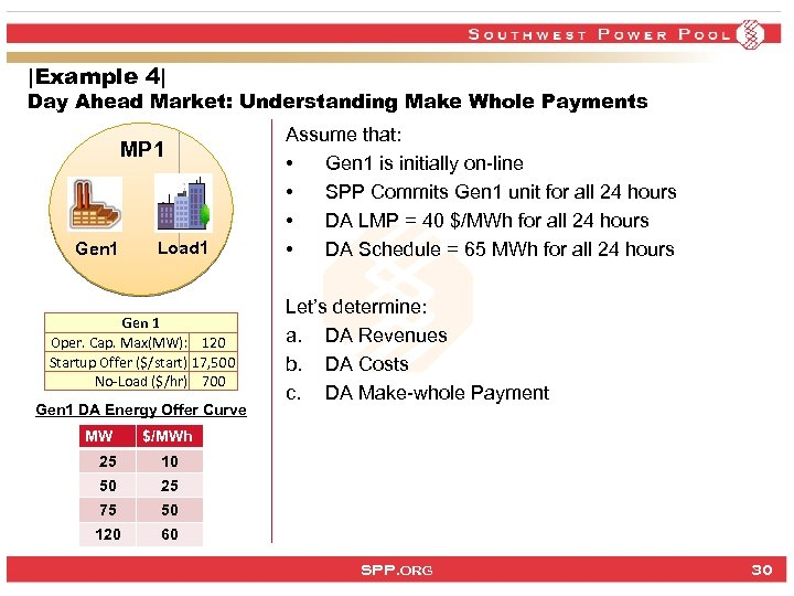 |Example 4| Day Ahead Market: Understanding Make Whole Payments MP 1 Gen 1 Load