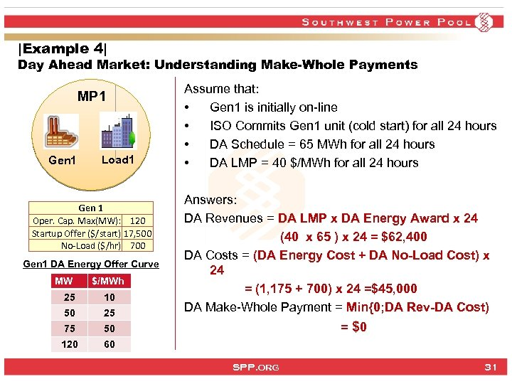 |Example 4| Day Ahead Market: Understanding Make-Whole Payments MP 1 Gen 1 Load 1