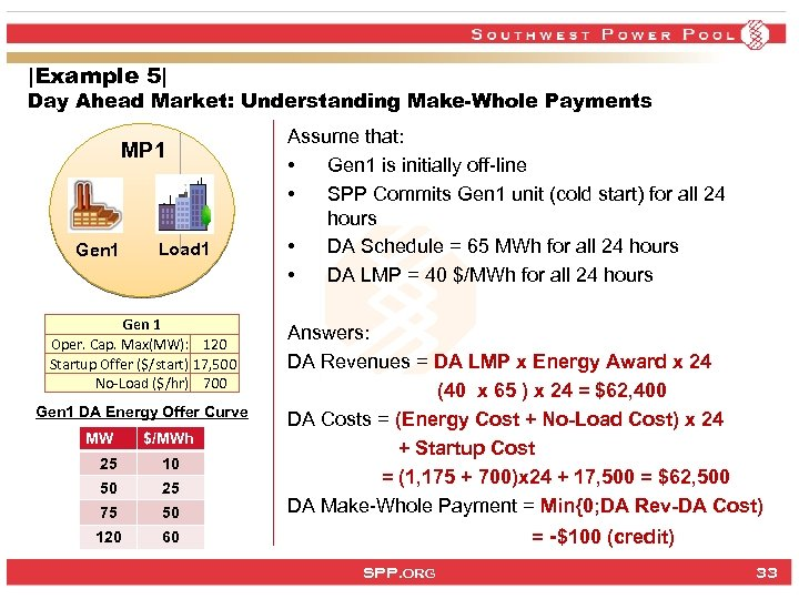|Example 5| Day Ahead Market: Understanding Make-Whole Payments MP 1 Gen 1 Load 1