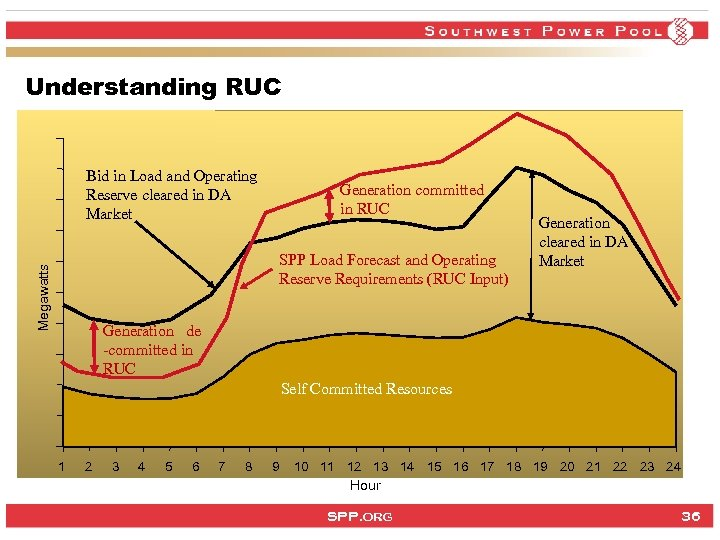 Understanding RUC Bid in Load and Operating Reserve cleared in DA Market Generation committed