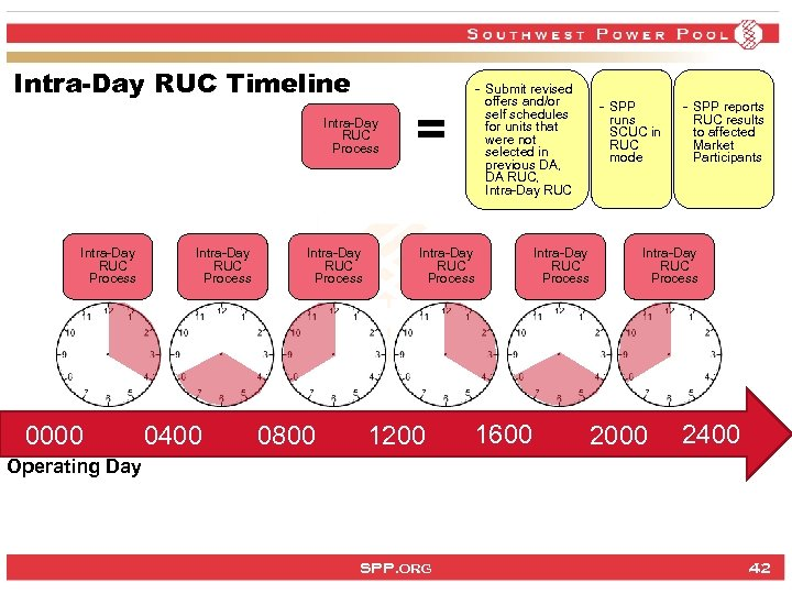 Intra-Day RUC Timeline Intra-Day RUC Process 0000 Intra-Day RUC Process 0400 Intra-Day RUC Process