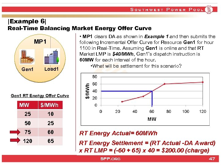 |Example 6| Real-Time Balancing Market Energy Offer Curve MP 1 Gen 1 Load 1