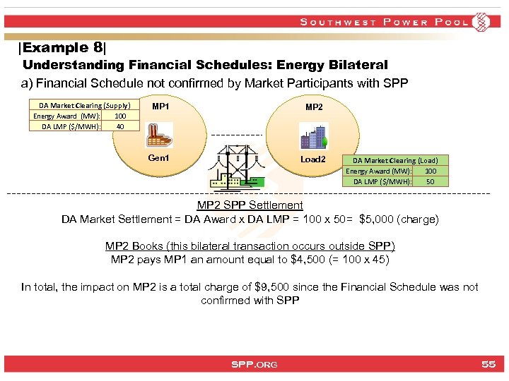 |Example 8| Understanding Financial Schedules: Energy Bilateral a) Financial Schedule not confirmed by Market