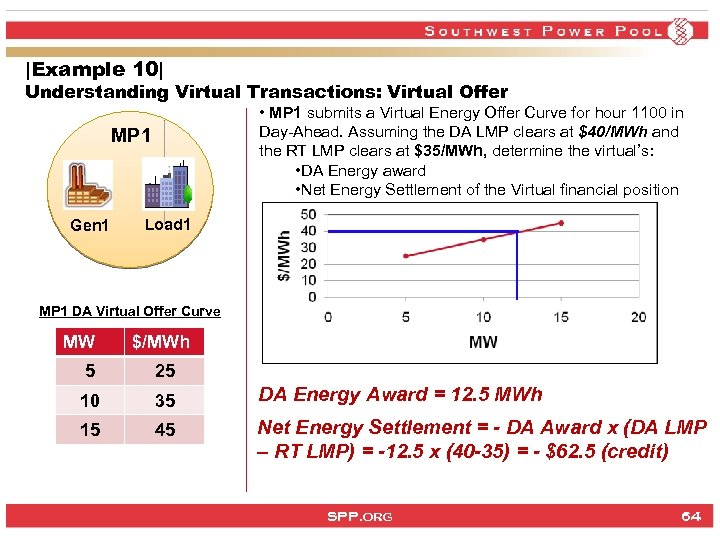|Example 10| Understanding Virtual Transactions: Virtual Offer • MP 1 submits a Virtual Energy