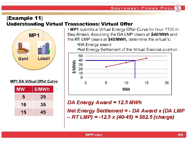 |Example 11| Understanding Virtual Transactions: Virtual Offer • MP 1 submits a Virtual Energy