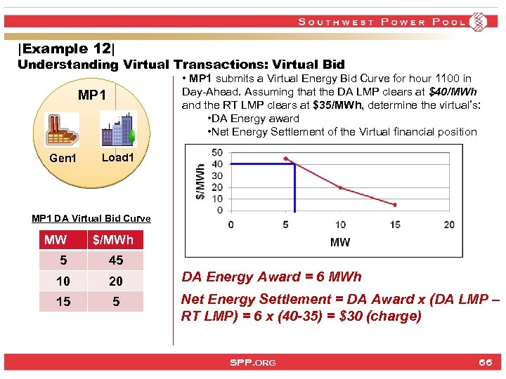 |Example 12| Understanding Virtual Transactions: Virtual Bid • MP 1 submits a Virtual Energy