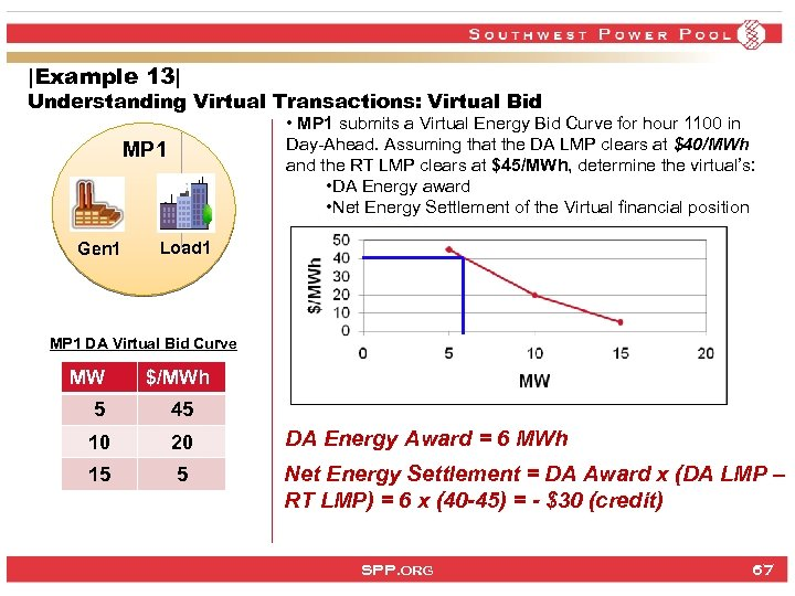 |Example 13| Understanding Virtual Transactions: Virtual Bid • MP 1 submits a Virtual Energy