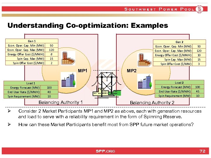 Understanding Co-optimization: Examples Gen 1 Econ. Oper. Cap. Min (MW): Econ. Oper. Cap. Max