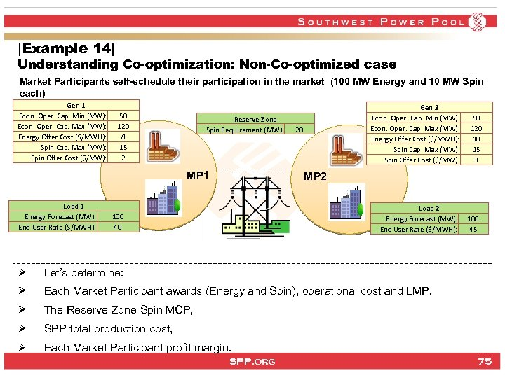 |Example 14| Understanding Co-optimization: Non-Co-optimized case Market Participants self-schedule their participation in the market