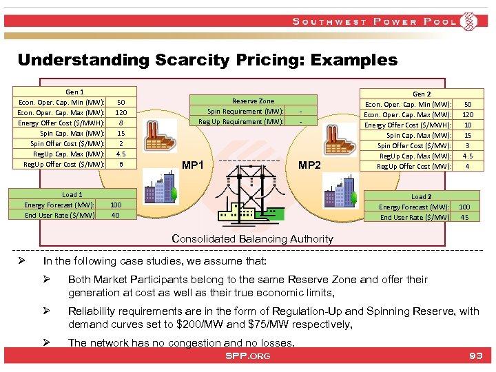 Understanding Scarcity Pricing: Examples Gen 1 Econ. Oper. Cap. Min (MW): Econ. Oper. Cap.