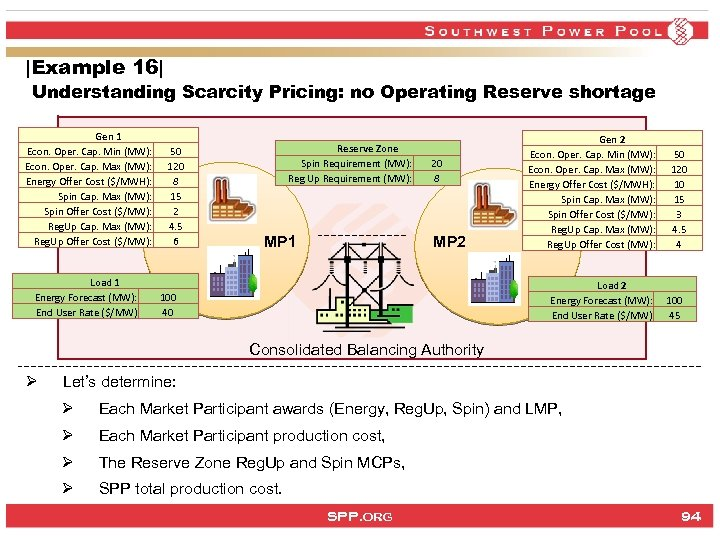 |Example 16| Understanding Scarcity Pricing: no Operating Reserve shortage Gen 1 Econ. Oper. Cap.