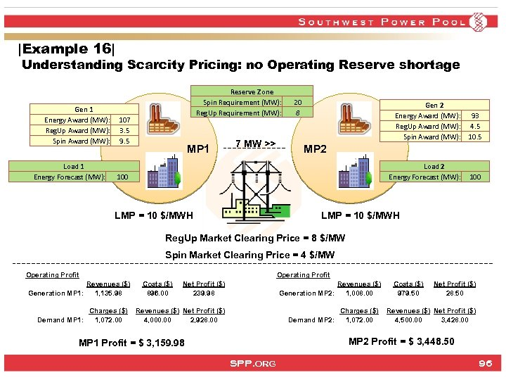 |Example 16| Understanding Scarcity Pricing: no Operating Reserve shortage Gen 1 Energy Award (MW):