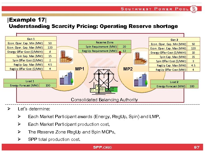 |Example 17| Understanding Scarcity Pricing: Operating Reserve shortage Gen 1 Econ. Oper. Cap. Min