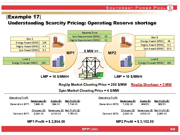 |Example 17| Understanding Scarcity Pricing: Operating Reserve shortage Gen 1 Energy Award (MW): Reg.