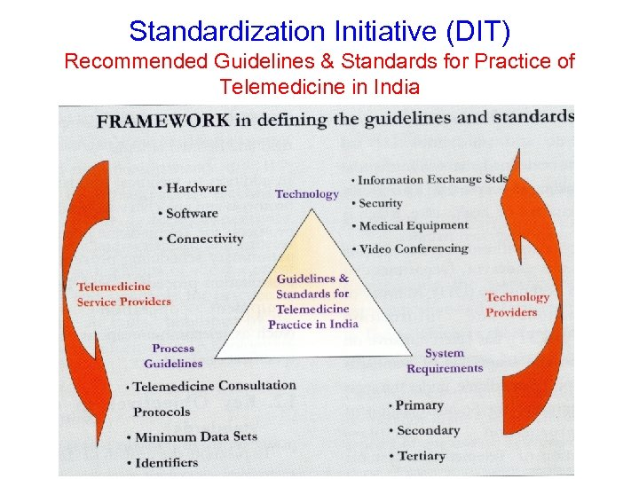 Standardization Initiative (DIT) Recommended Guidelines & Standards for Practice of Telemedicine in India