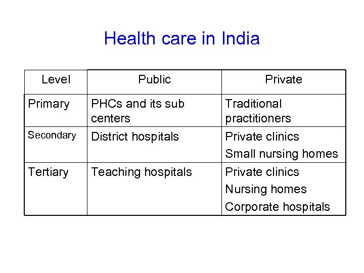 Health care in India Level Primary Public Secondary PHCs and its sub centers District