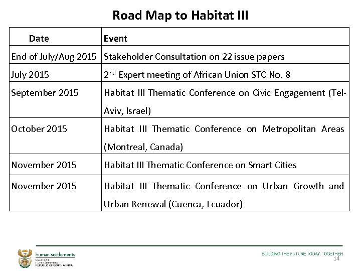 Road Map to Habitat III Date Event End of July/Aug 2015 Stakeholder Consultation on
