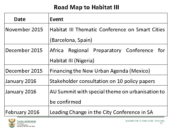 Road Map to Habitat III Date November 2015 Event Habitat III Thematic Conference on