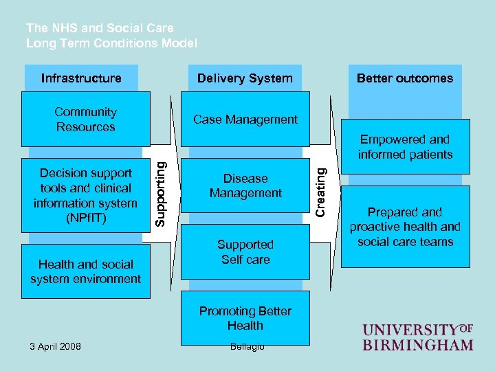 The NHS and Social Care Long Term Conditions Model Delivery System Infrastructure Community Resources