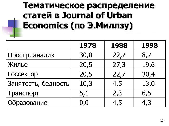Тематическое распределение статей в Journal of Urban Economics (по Э. Миллзу) Простр. анализ Жилье