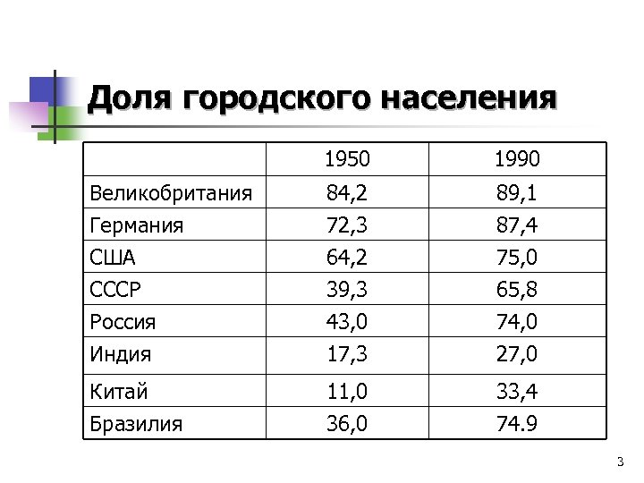 Доля городского населения 1950 1990 Великобритания Германия США 84, 2 72, 3 64, 2