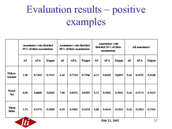 Evaluation results – positive examples Annotators who finished 95% of their annotations Annotators who