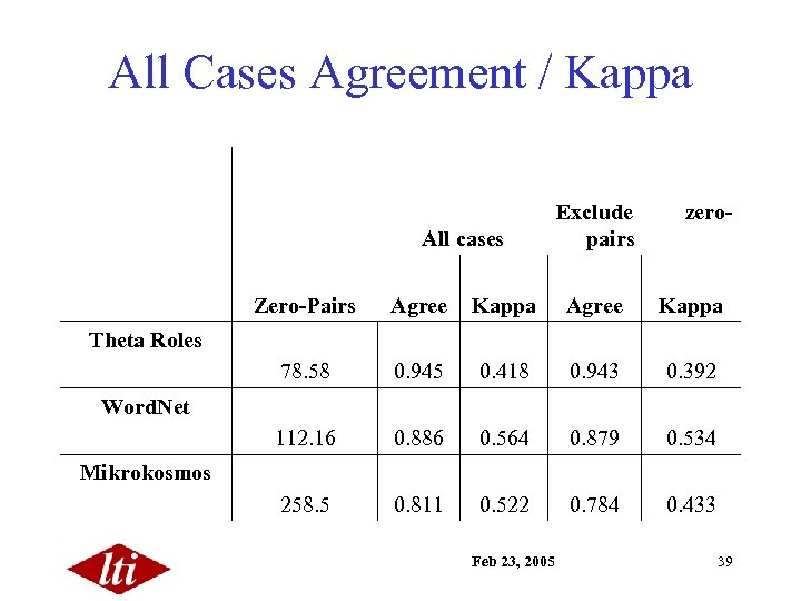 All Cases Agreement / Kappa All cases Exclude pairs zero- Zero-Pairs Agree Kappa 78.