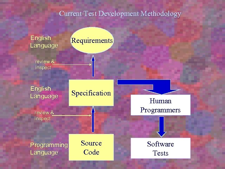 Current Test Development Methodology English Language Requirements review & inspect English Language Specification review