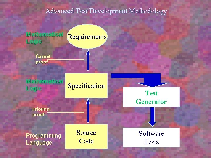 Advanced Test Development Methodology Mathematical Logic Requirements formal proof Mathematical Logic Specification Test Generator