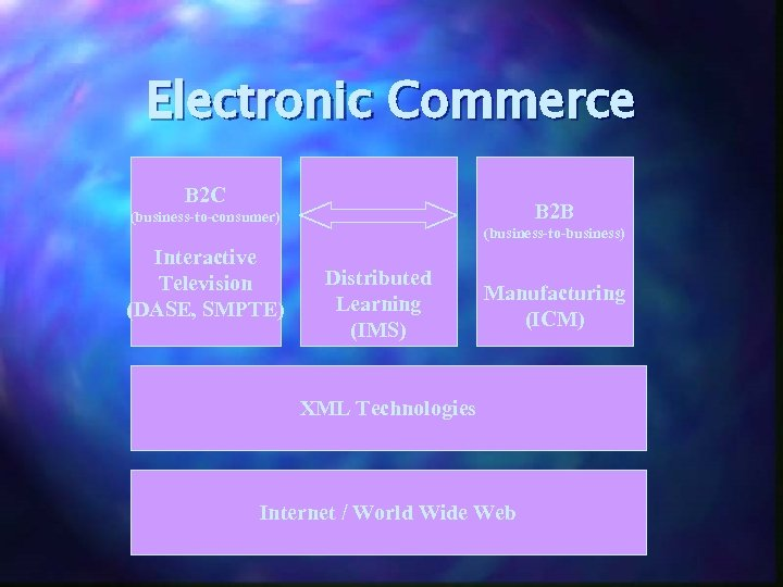 Electronic Commerce B 2 C B 2 B (business-to-consumer) (business-to-business) Interactive Television (DASE, SMPTE)