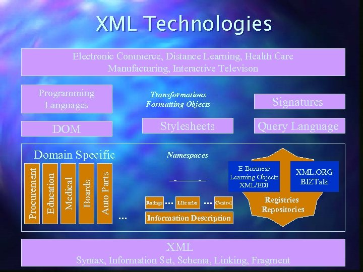 XML Technologies Electronic Commerce, Distance Learning, Health Care Manufacturing, Interactive Televison Programming Languages Transformations