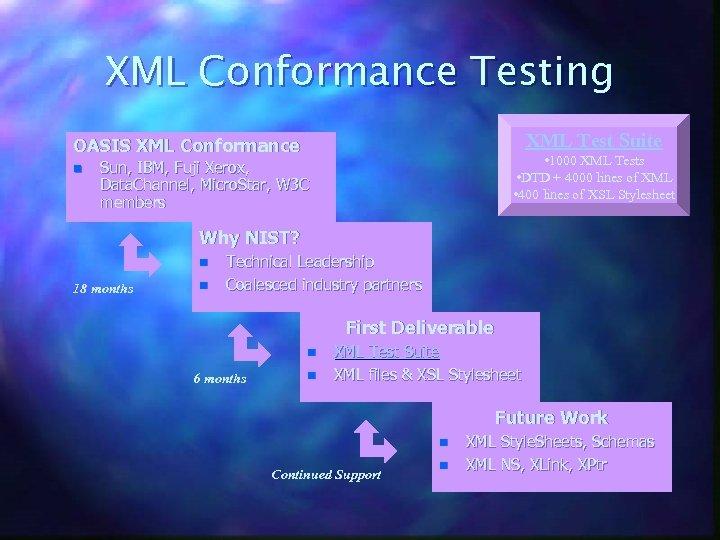 XML Conformance Testing XML Test Suite OASIS XML Conformance n • 1000 XML Tests