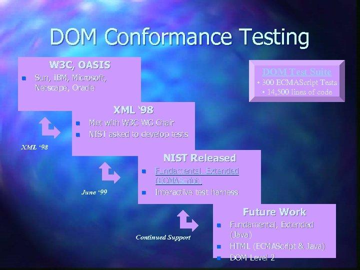DOM Conformance Testing W 3 C, OASIS n DOM Test Suite Sun, IBM, Microsoft,