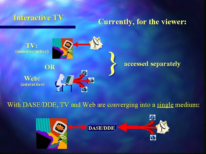 Interactive TV TV: (non-interactive) OR Web: Currently, for the viewer: } accessed separately (interactive)