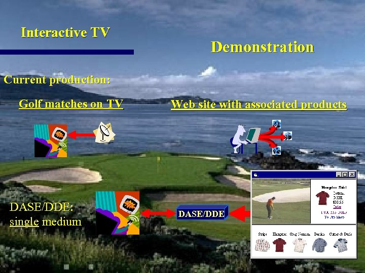 Interactive TV Demonstration Current production: Golf matches on TV DASE/DDE: single medium Web site