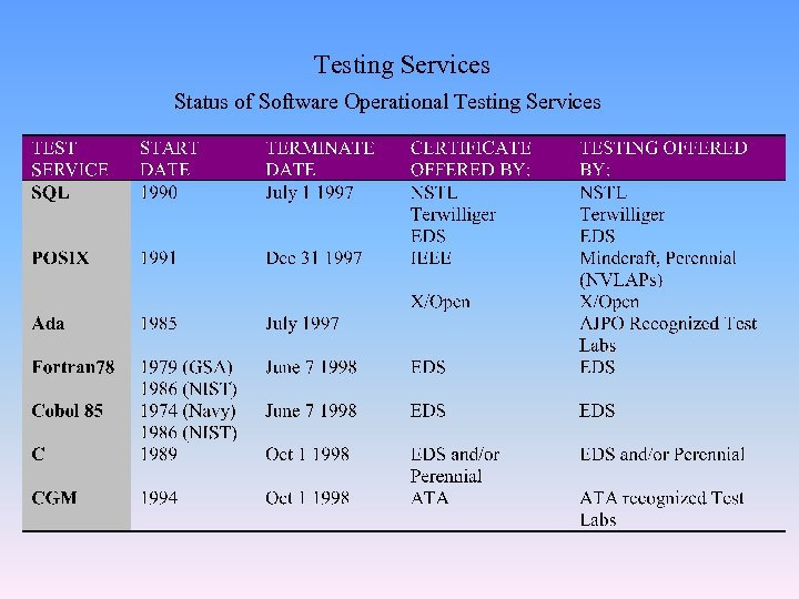 Testing Services Status of Software Operational Testing Services