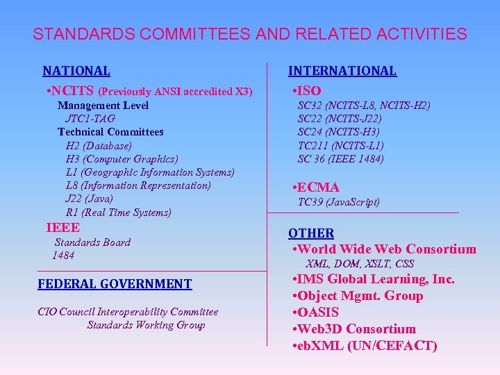 STANDARDS COMMITTEES AND RELATED ACTIVITIES NATIONAL • NCITS (Previously ANSI accredited X 3) Management