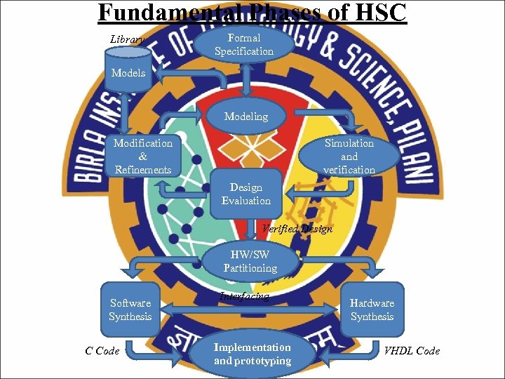 Fundamental Phases of HSC Library Formal Specification Models Modeling Modification & Refinements Simulation and