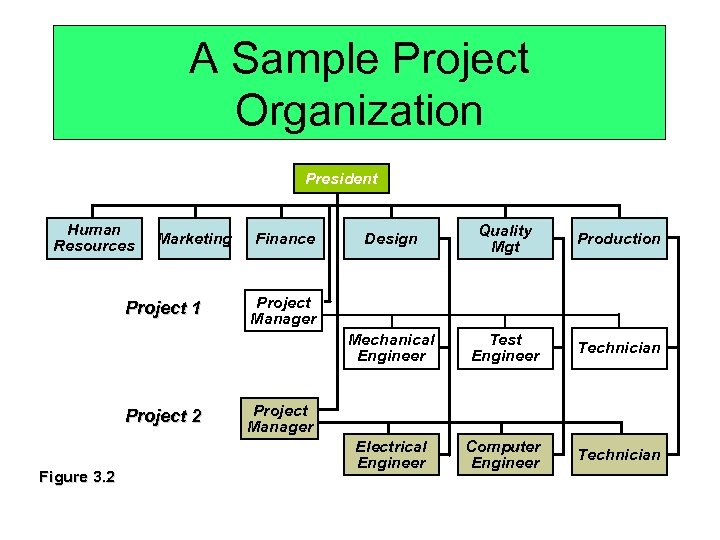 A Sample Project Organization President Human Resources Project 1 Project 2 Figure 3. 2