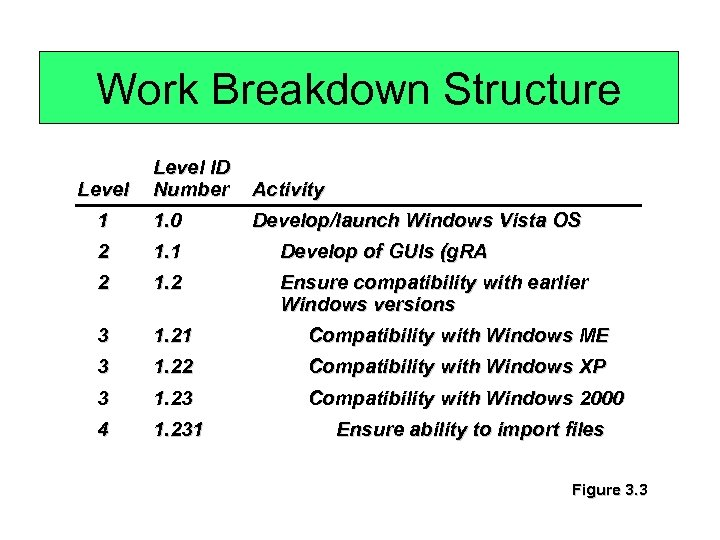 Work Breakdown Structure Level ID Number Activity 1 1. 0 Develop/launch Windows Vista OS