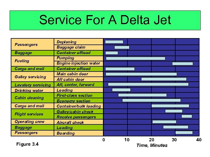Service For A Delta Jet Passengers Baggage Fueling Cargo and mail Galley servicing Lavatory