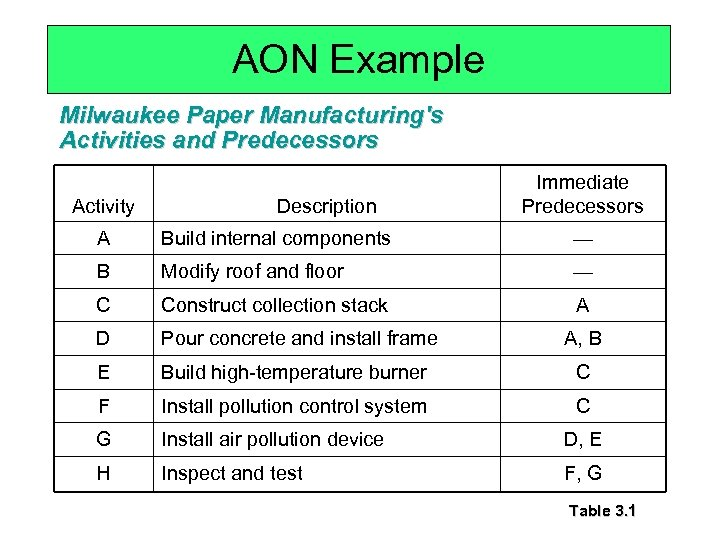 AON Example Milwaukee Paper Manufacturing's Activities and Predecessors Activity Description Immediate Predecessors A Build