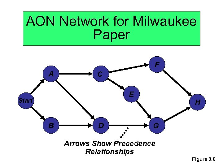 AON Network for Milwaukee Paper F A C E Start B D H G