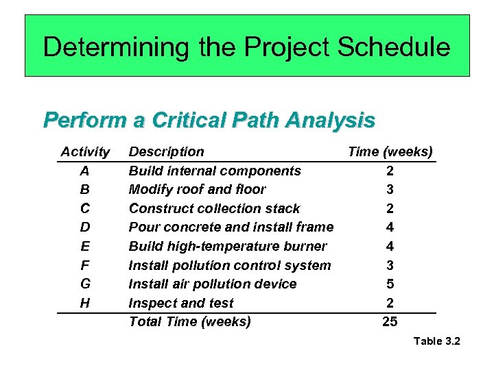 Determining the Project Schedule Perform a Critical Path Analysis Activity A B C D